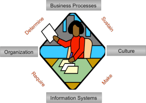 ORGANIZATIONAL-CHANGE MANAGEMENT