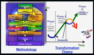 STRATEGIC PLANNING METHODOLOGY 2